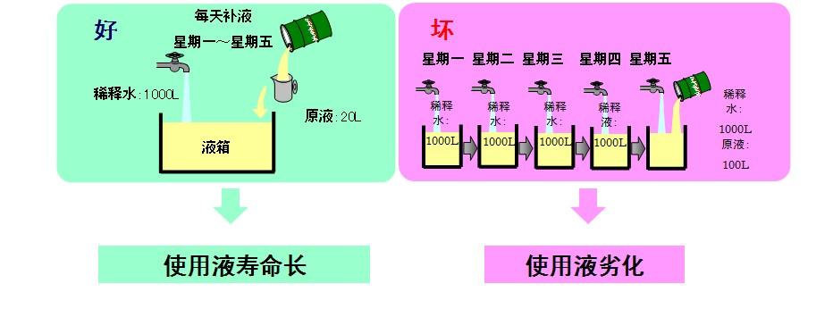 水溶性切削液调配补液方法