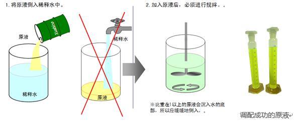 水溶液切削液的调配方法